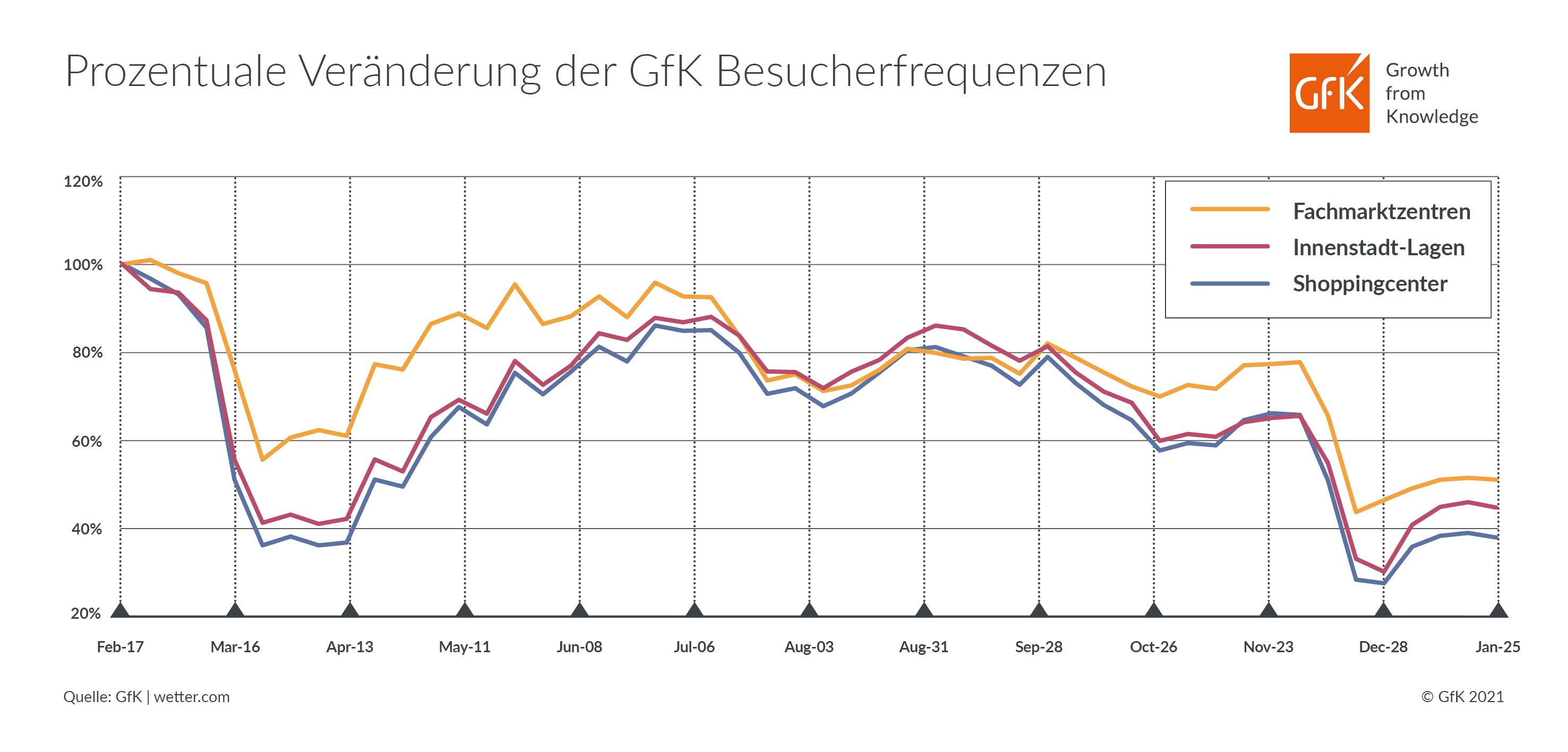20210205_Grafik_Prozentuale Veränderung der Frequenzen_KW8_2020-KW4_2021