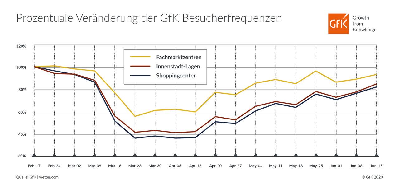 Logo_Prozentuale Veranderung der  GfK Besucherfrequenzen_KW8-25